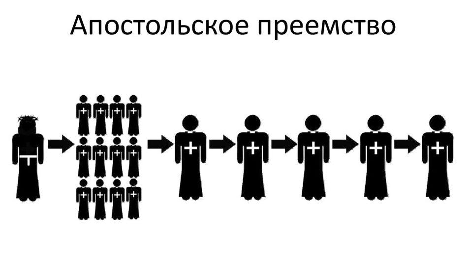 рукоположение